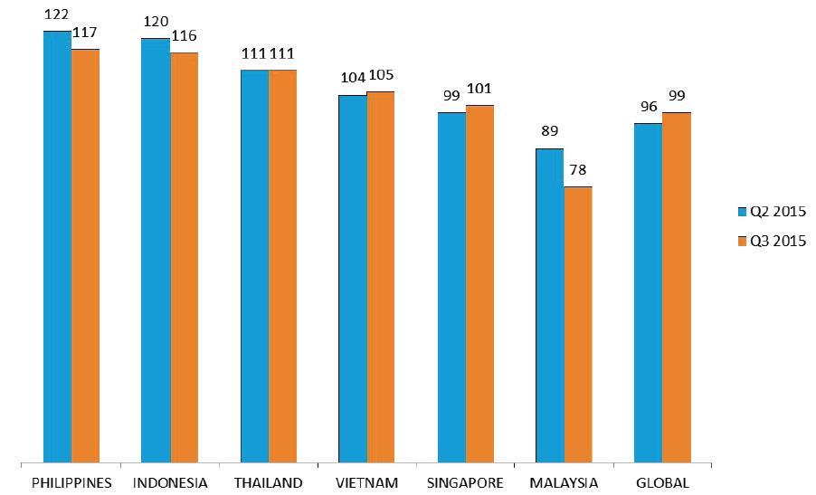 Nielsen_CCI_chart_1